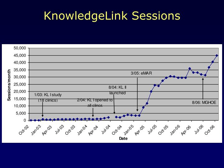 KnowledgeLink Sessions