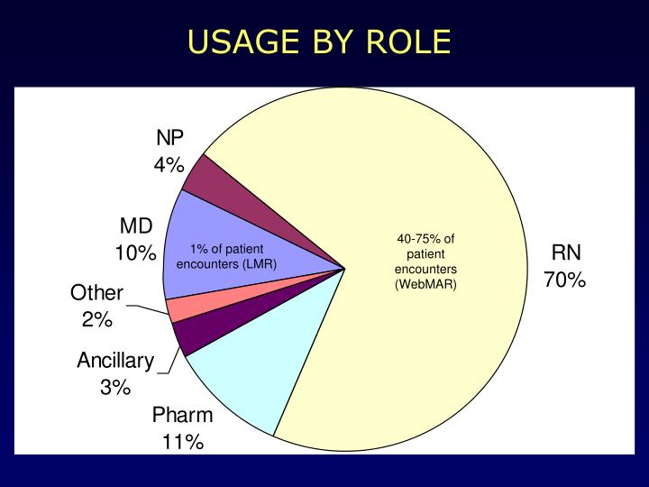 USAGE BY ROLE