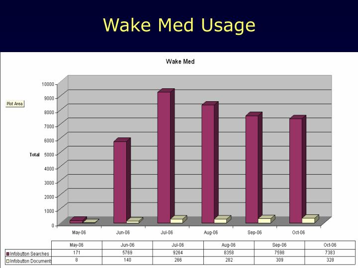 Wake Med Usage