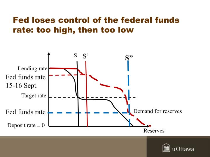 Fed loses control of the federal funds rate: too high, then too low