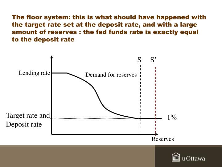 The floor system: this is what should have happened with the target rate set at the deposit rate, and with a large amount of reserves : the fed funds rate is exactly equal to the deposit rate