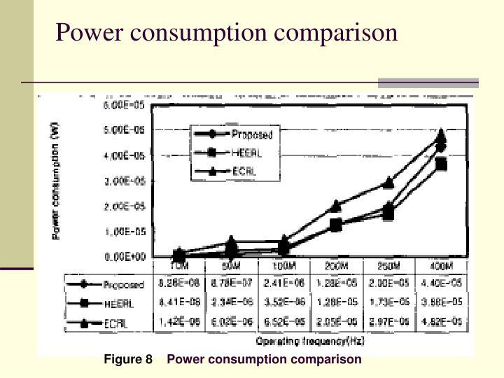 Power consumption comparison
