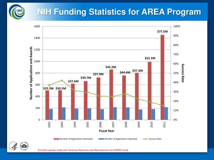 NIH Funding Statistics for AREA Program