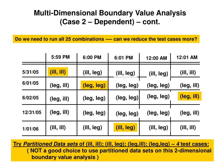 Multi-Dimensional Boundary Value Analysis
