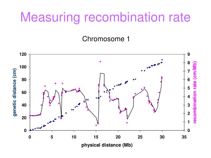Measuring recombination rate