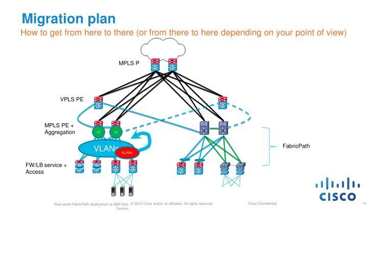 Migration plan