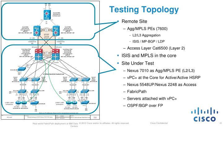 Testing Topology