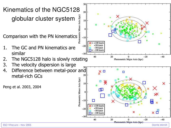 Kinematics of the NGC5128 g