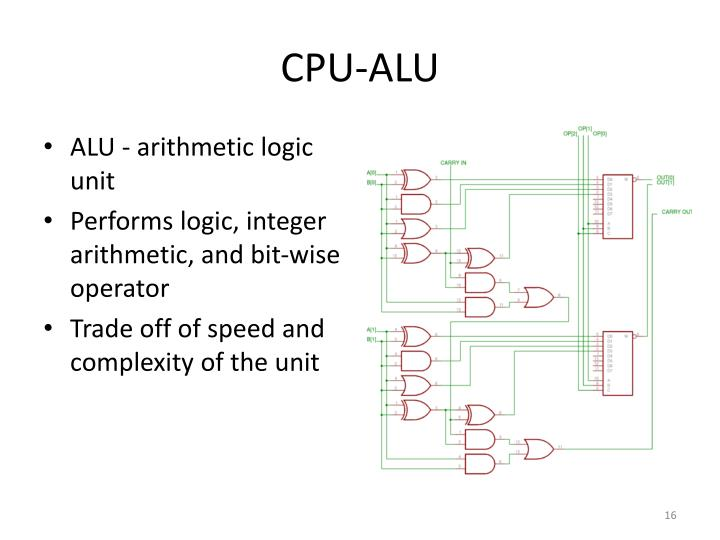 Cpu Alu – Quotes of the Day