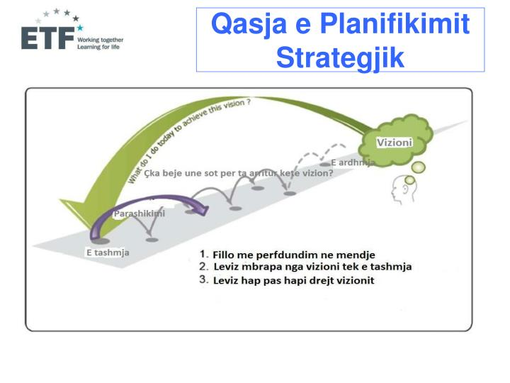 Qasja e Planifikimit Strategjik