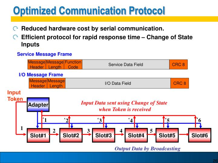 Optimized Communication Protocol