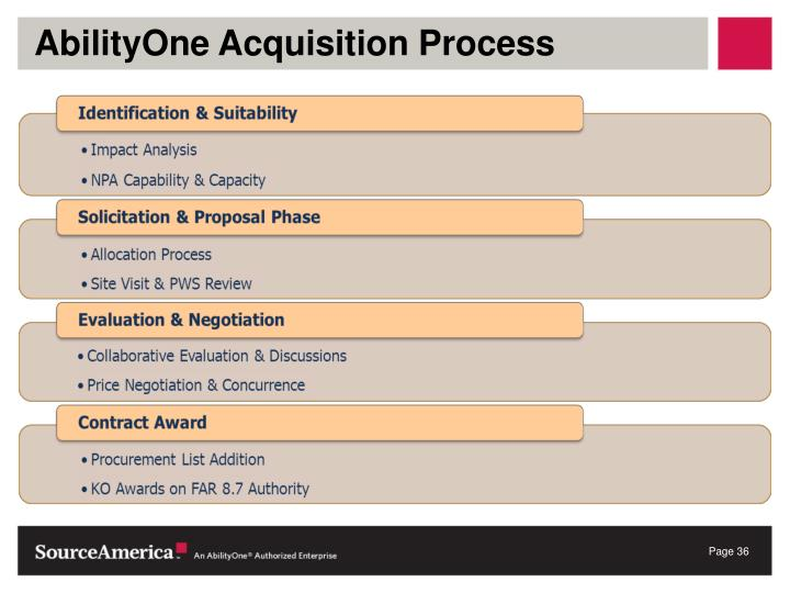 AbilityOne Acquisition Process