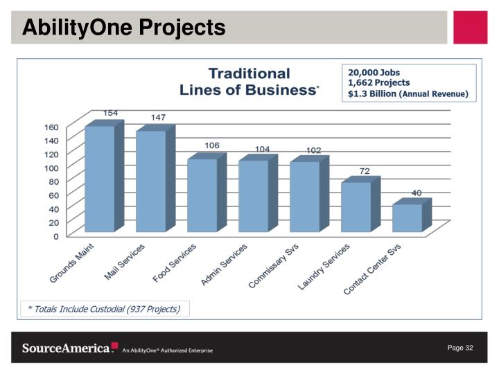 AbilityOne Projects