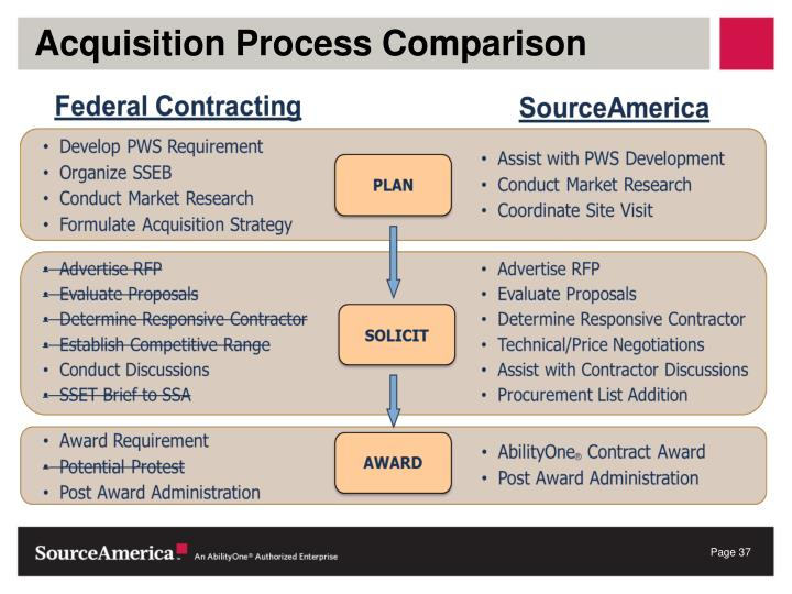 Acquisition Process Comparison