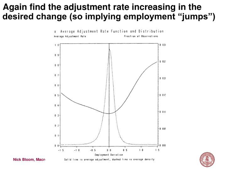 "Again find the adjustment rate increasing in the desired change (so implying employment ""jumps"")"