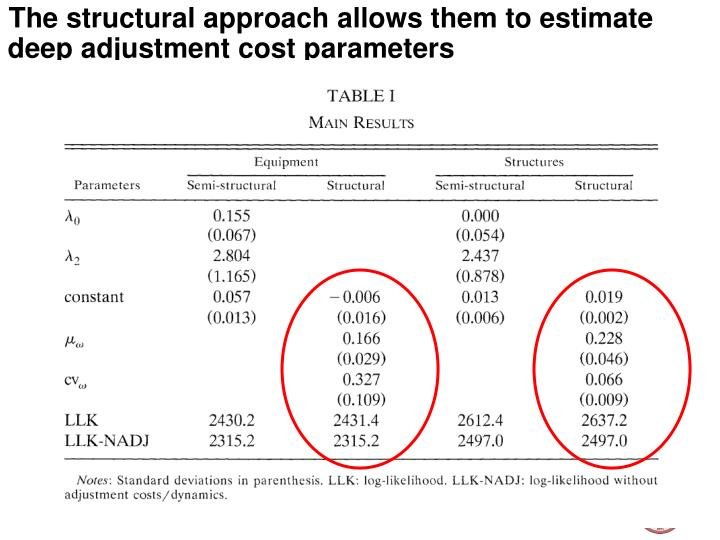 The structural approach allows them to estimate deep adjustment cost parameters
