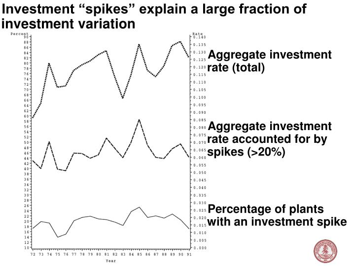 "Investment ""spikes"" explain a large fraction of investment variation"