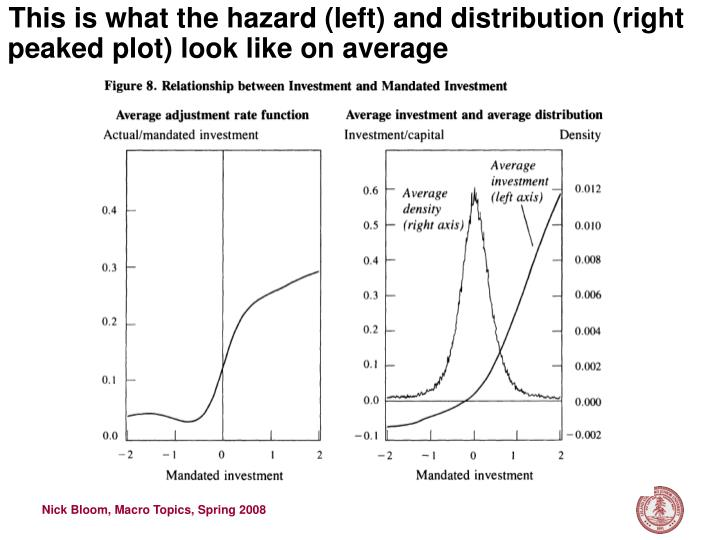 This is what the hazard (left) and distribution (right peaked plot) look like on average