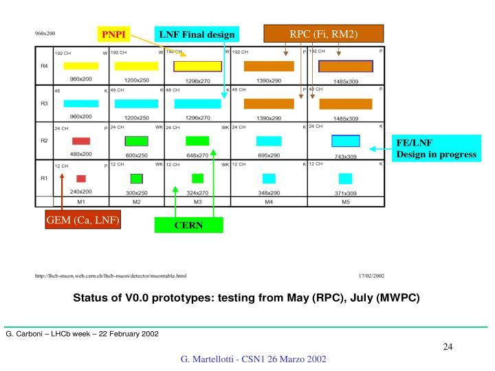 RPC (Fi, RM2)
