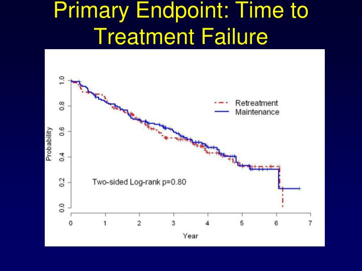 Primary Endpoint: Time to Treatment Failure