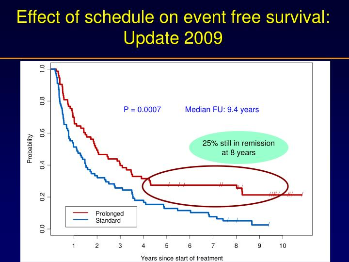 Effect of schedule on event free survival: