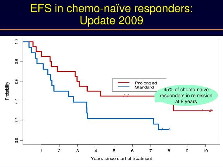 EFS in chemo-naïve responders: