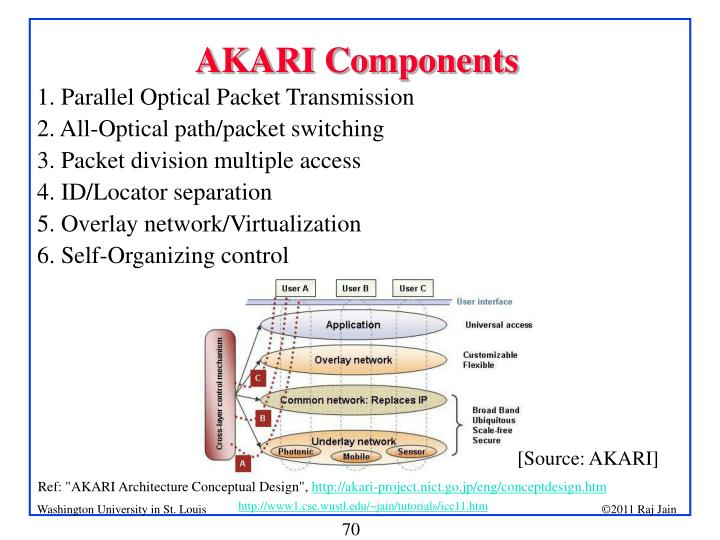 AKARI Components
