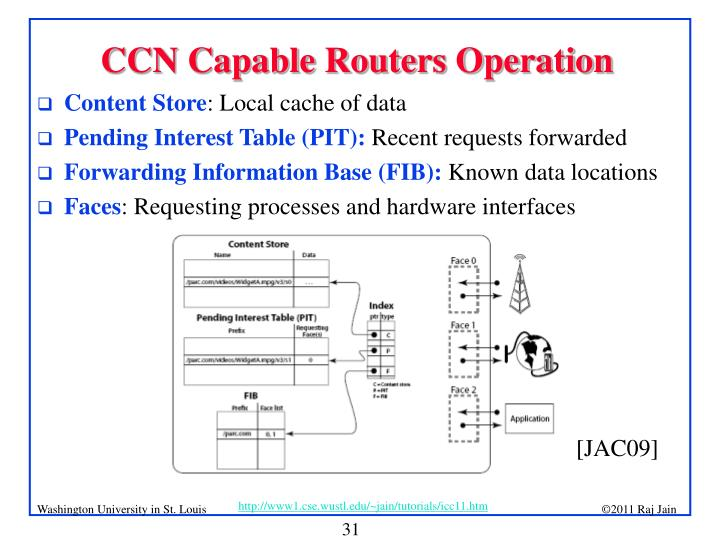 CCN Capable Routers Operation