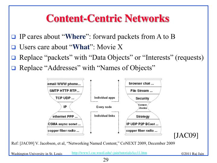 Content-Centric Networks