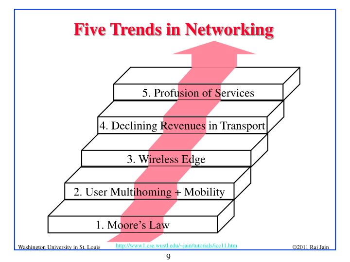 Five Trends in Networking
