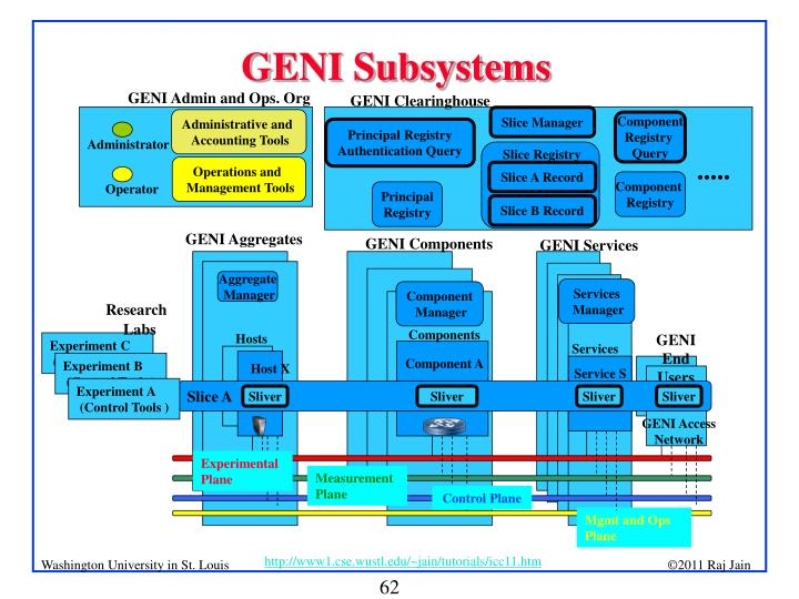 GENI Subsystems