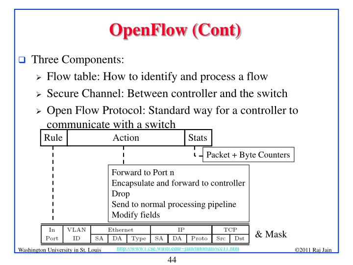OpenFlow (Cont)