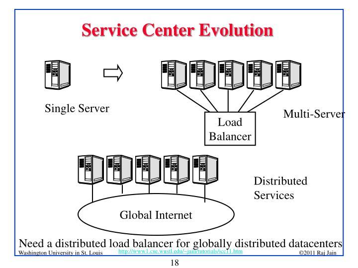 Service Center Evolution