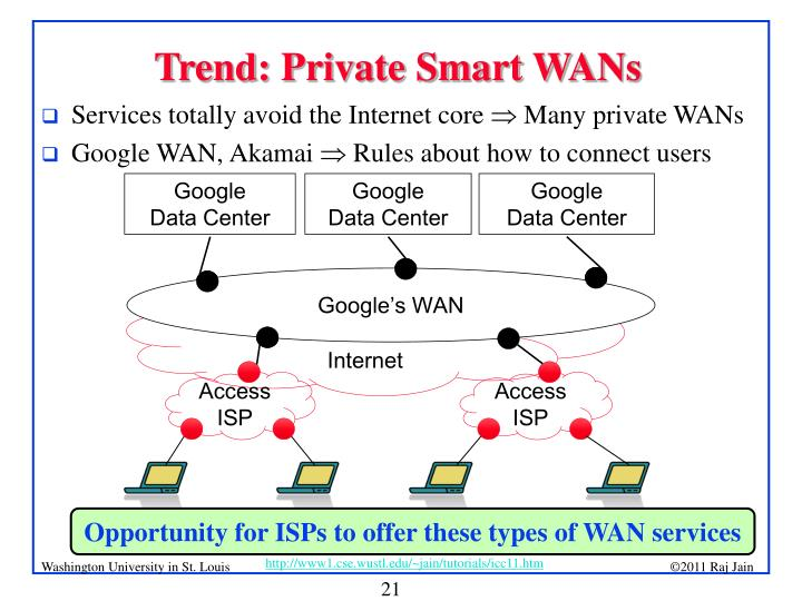 Trend: Private Smart WANs