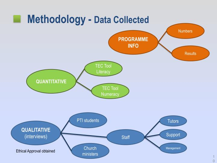 Methodology -