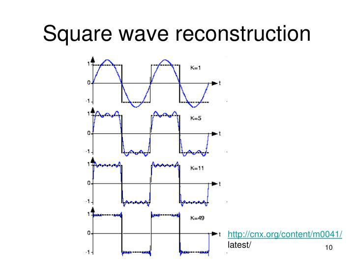 Square wave reconstruction