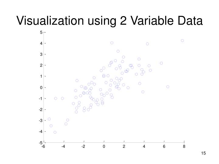 Visualization using 2 Variable Data