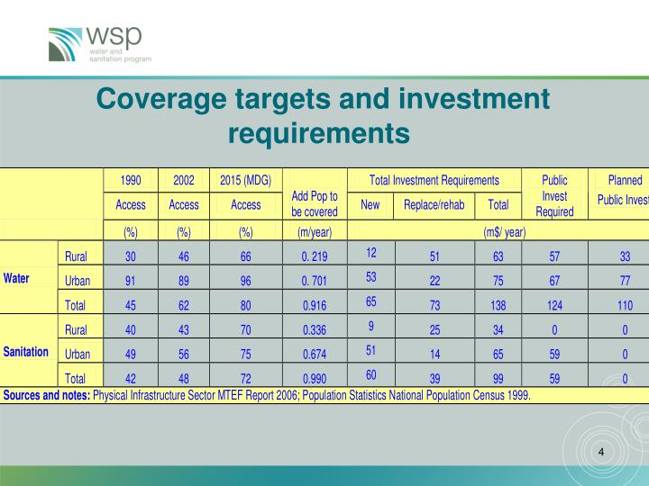 Coverage targets and investment requirements
