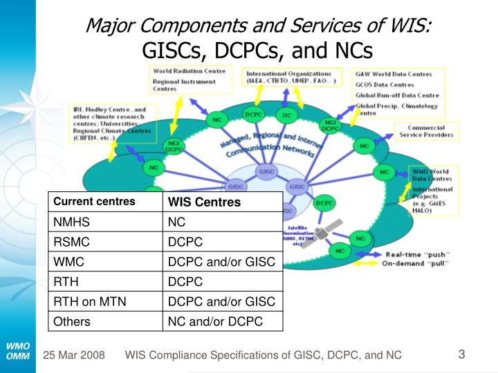Major components and services of wis giscs dcpcs and ncs