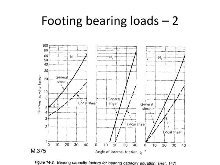 Footing bearing loads – 2