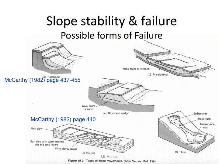 Slope stability & failure