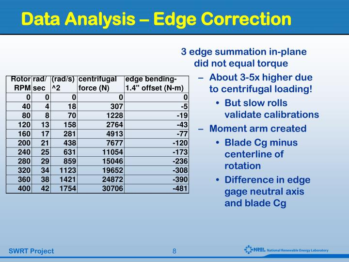 Data Analysis – Edge Correction