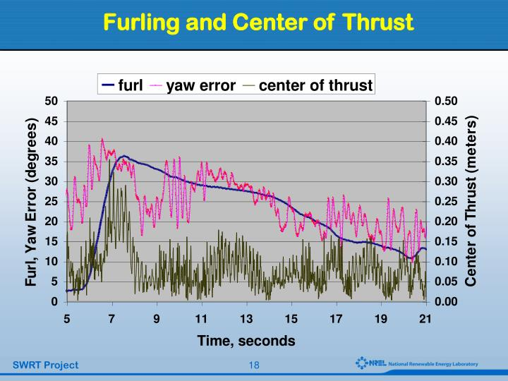 Furling and Center of Thrust