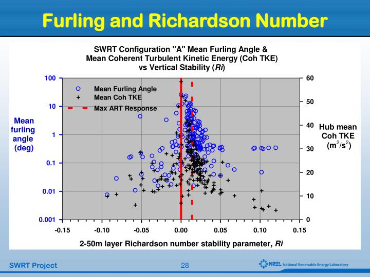 Furling and Richardson Number
