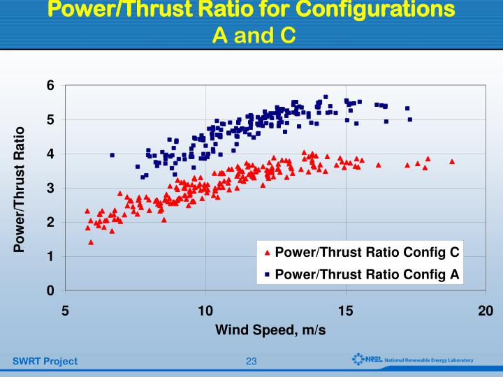 Power/Thrust Ratio for Configurations