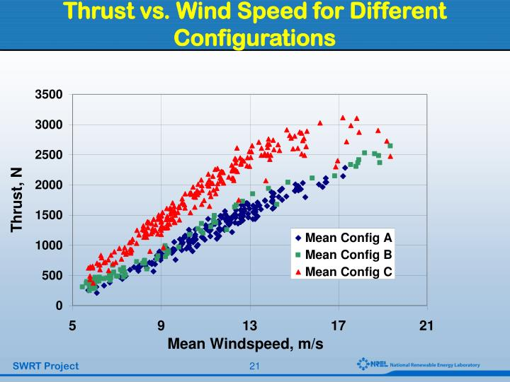 Thrust vs. Wind Speed for Different Configurations