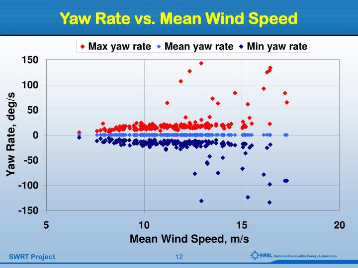 Yaw Rate vs. Mean Wind Speed