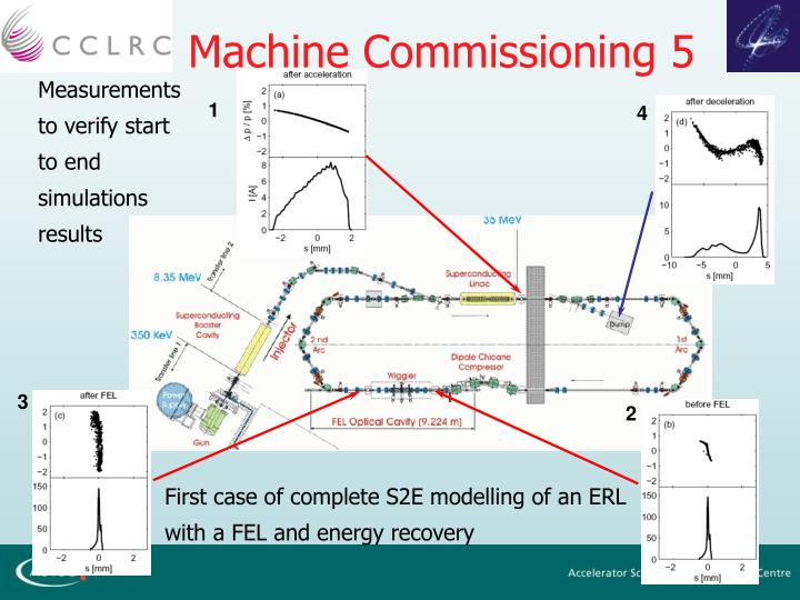 Machine Commissioning 5