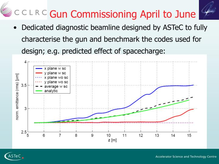 Gun Commissioning April to June