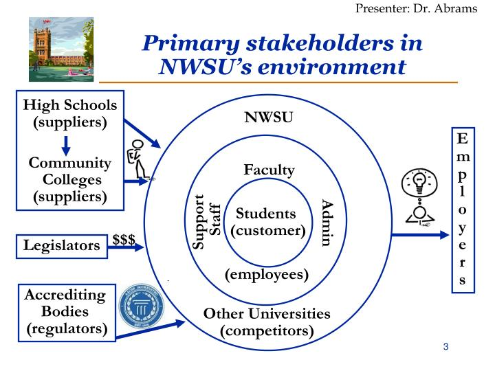 Primary stakeholders in nwsu s environment